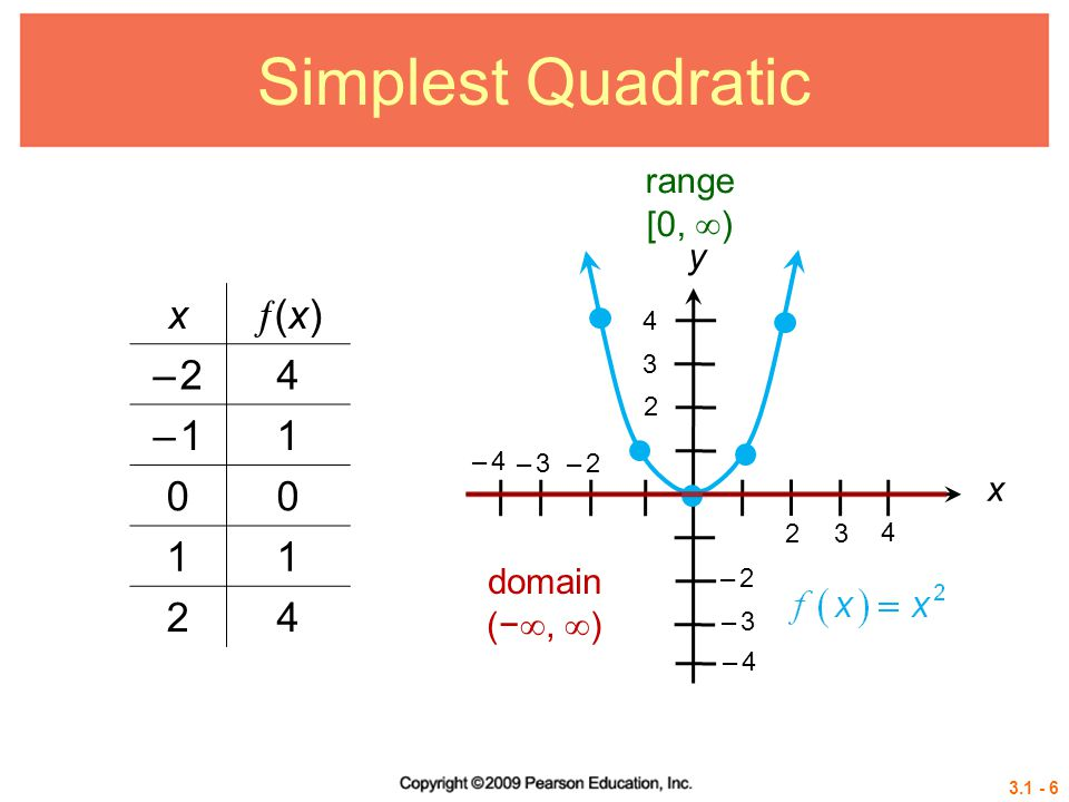 Simplest Quadratic x (x) – 2 4 – 1 1 2 range [0, ) y x